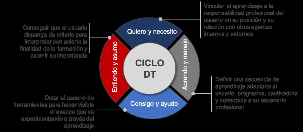 CicloDT